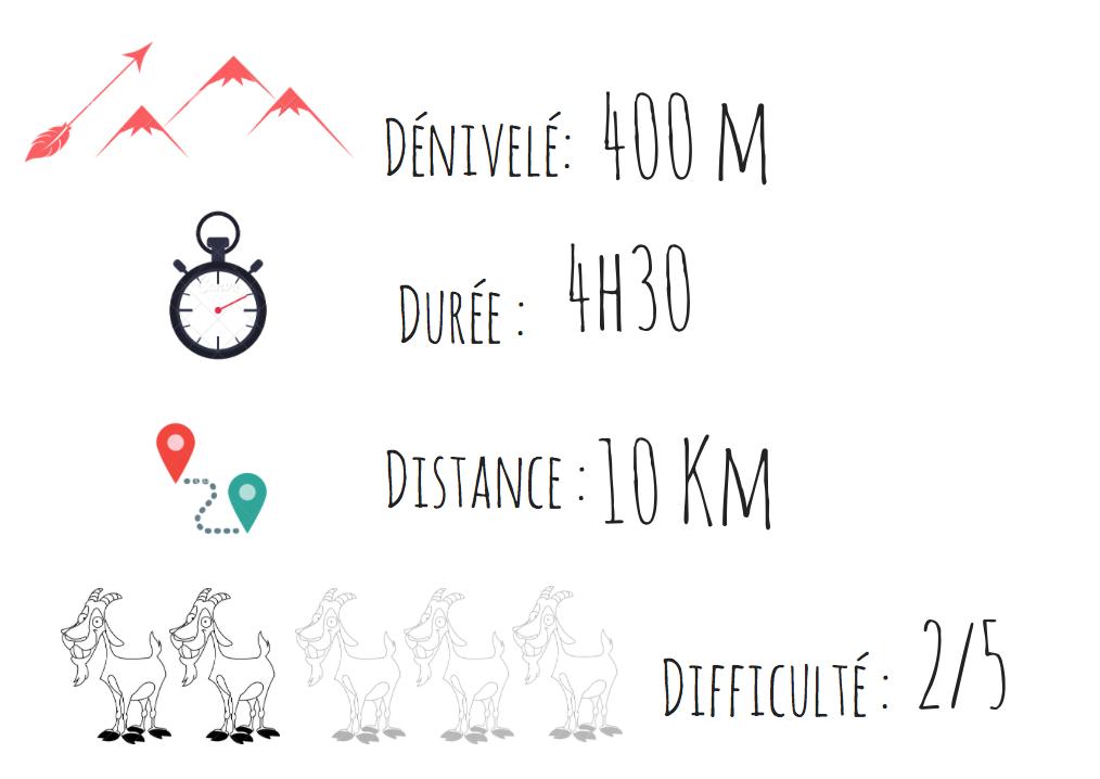 itinéraire randonnée raquette chamrousse