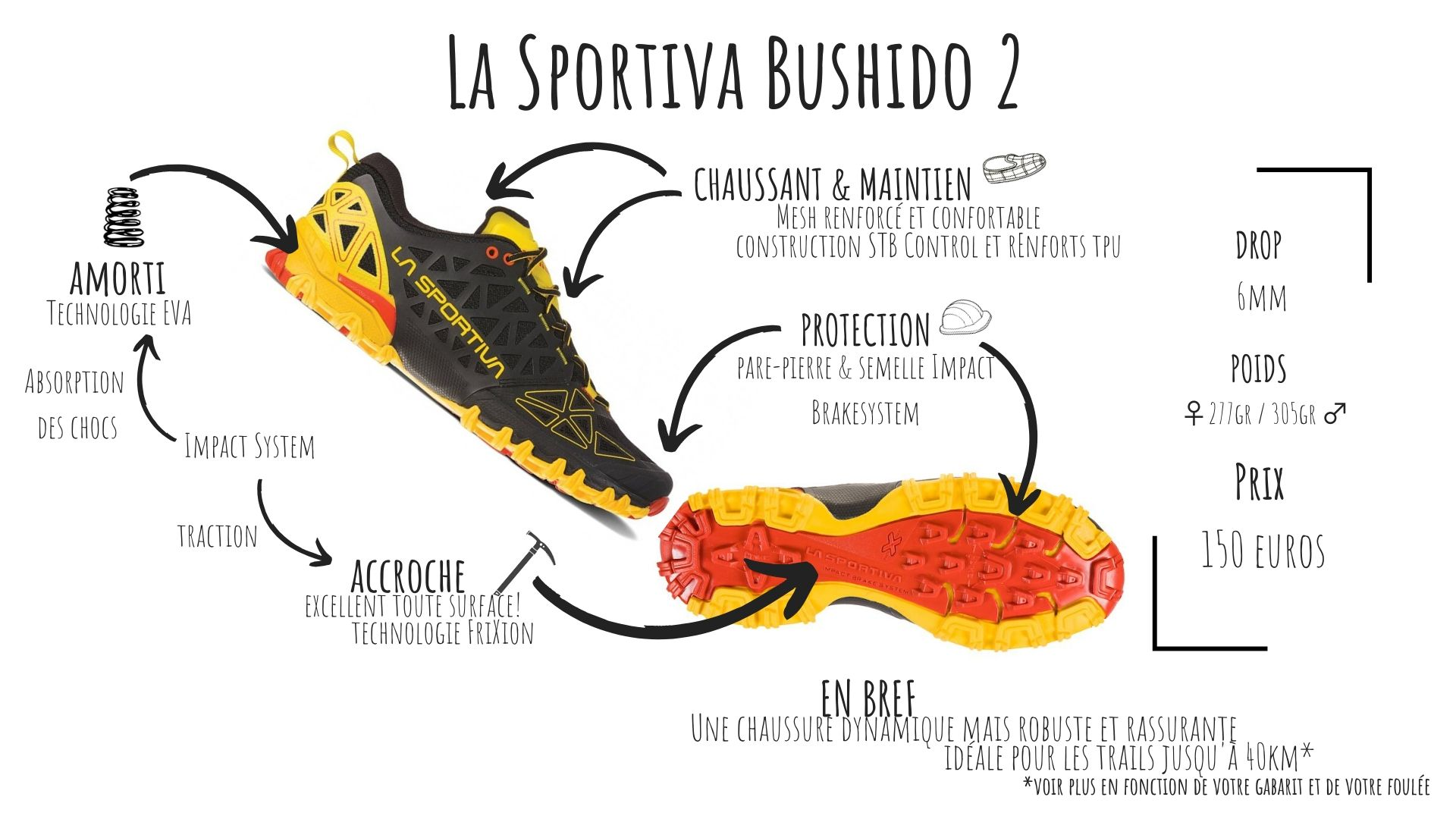 chaussure trail la sportiva bushido