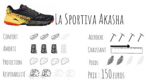 les meilleures chaussures pour voyager tour du monde trail