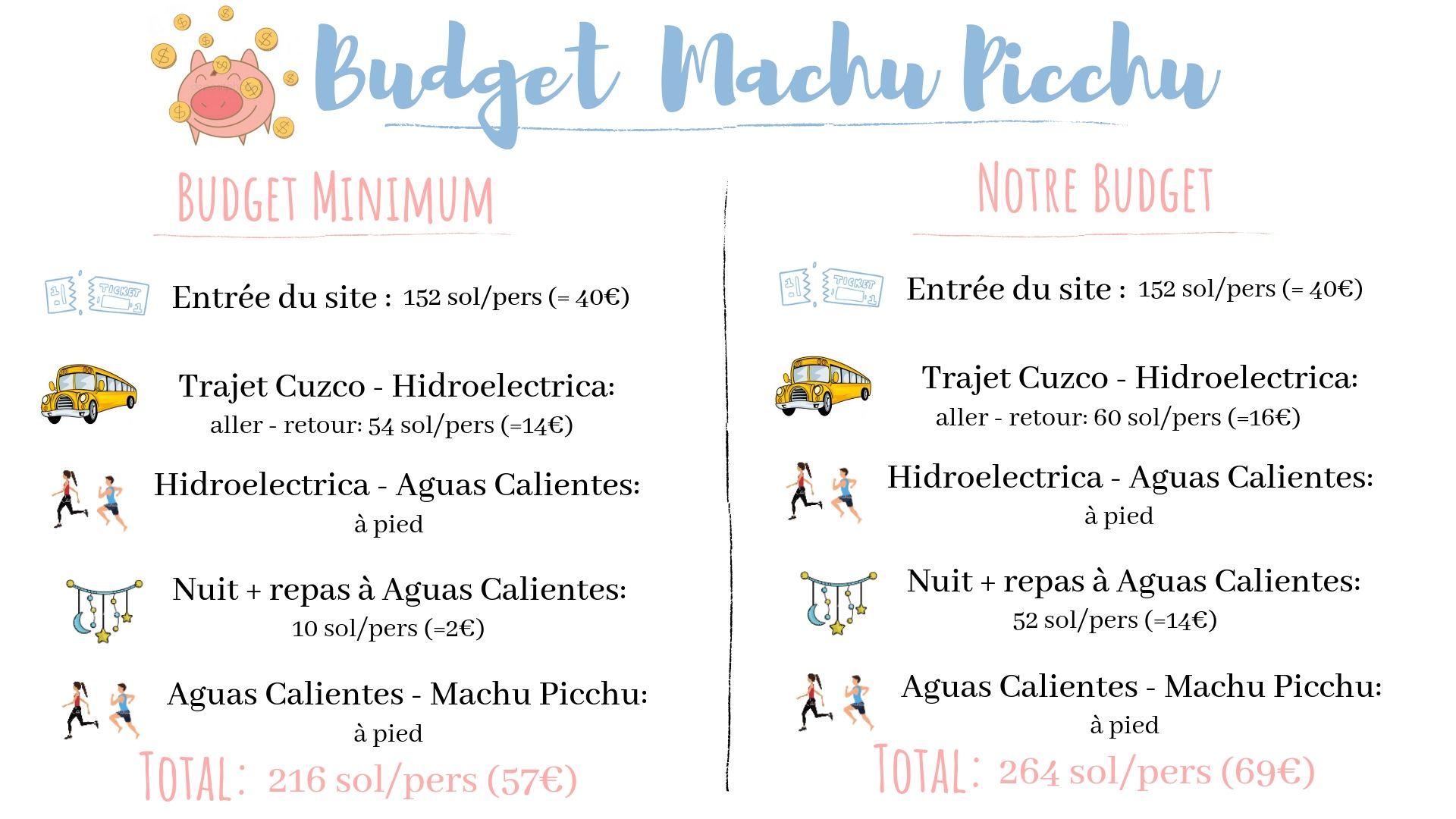 visiter machu picchu budget