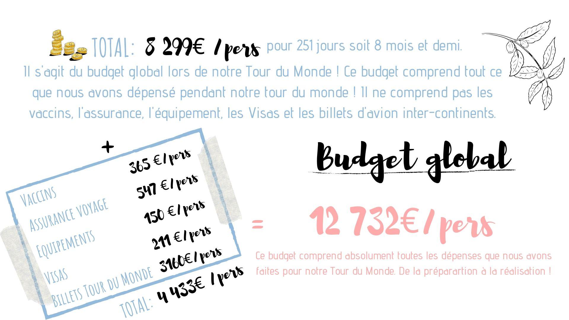budget détaillé exemple tour du monde idée conseils