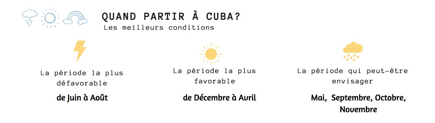 météo quand partir à Cuba pluie