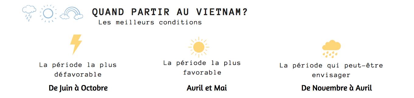 quand partir au vietnam météo guide pratique