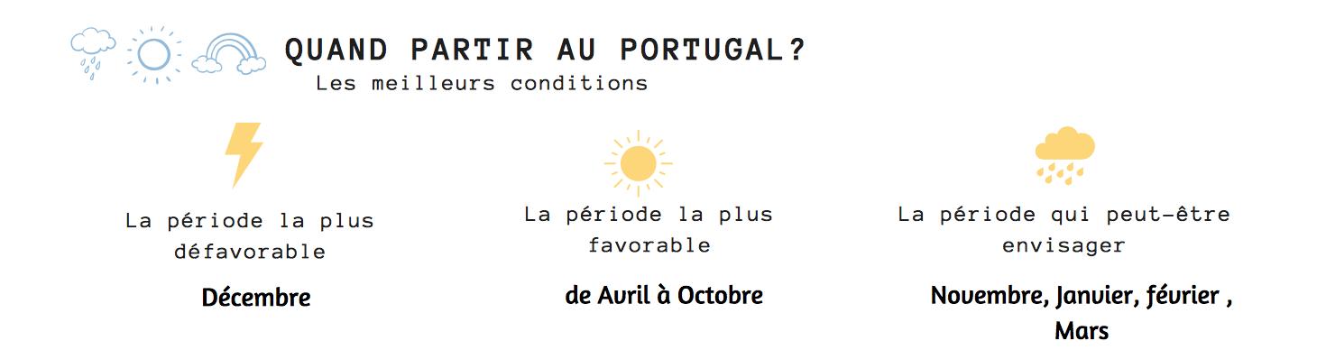 quand partir au portugal
