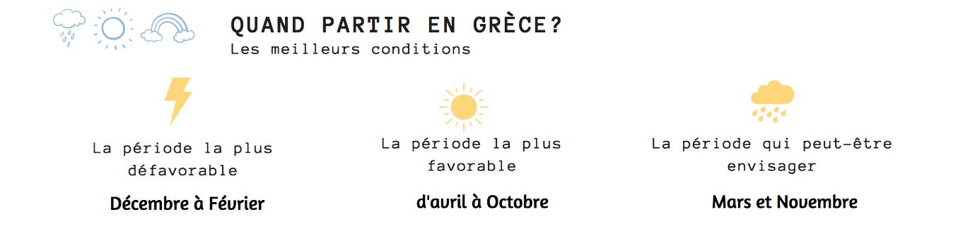 quand partir grece météo cyclades