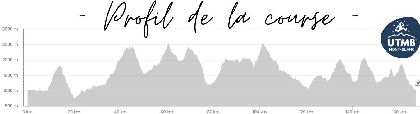 ultra trail du mont blanc profil dénivelé